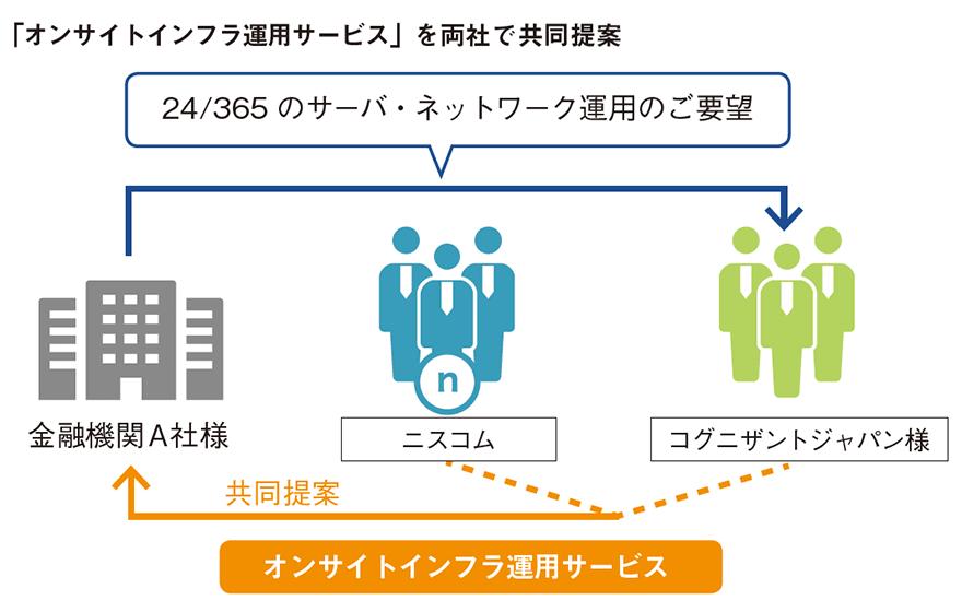 「オンサイトインフラ運用サービス」を両社で共同提案